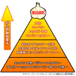 デザイナーズフーズ・ピラミッド
