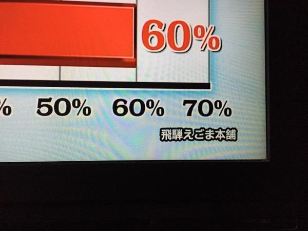 日本テレビ:世界一受けたい授業にデータ提供しました。